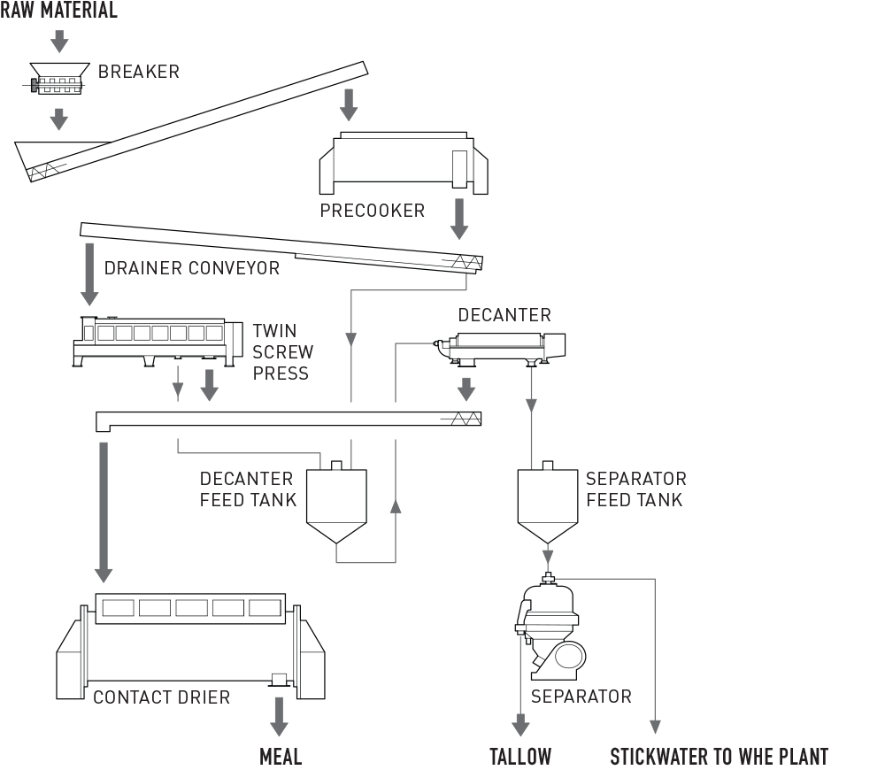 Press Dewatering System