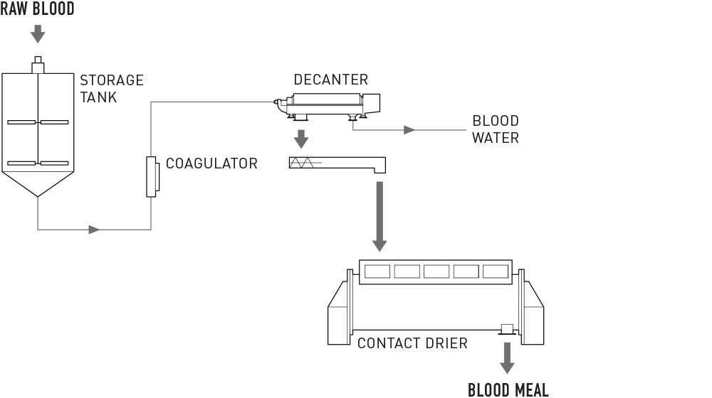 Blood Processing System
